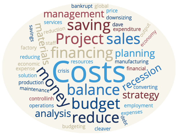 Costs Word Cloud